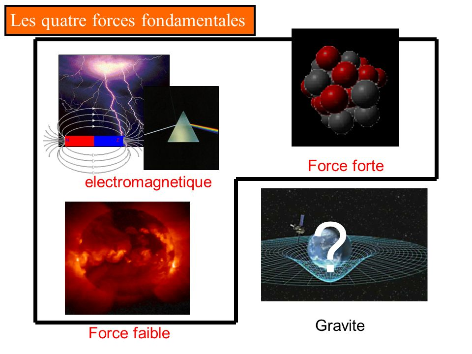 Les quatre forces fondamentales Force forte Force electromagnetique