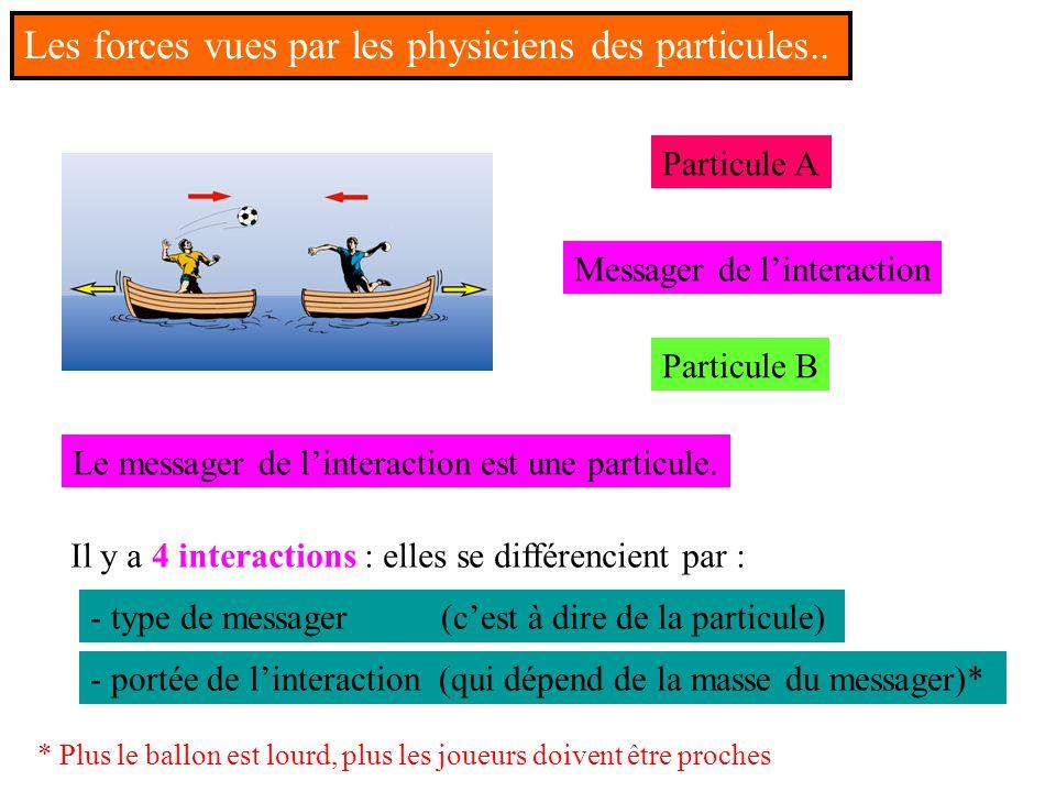 Les forces vues par les physiciens des particules..