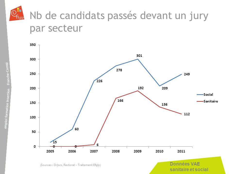 Nb de candidats passés devant un jury par secteur