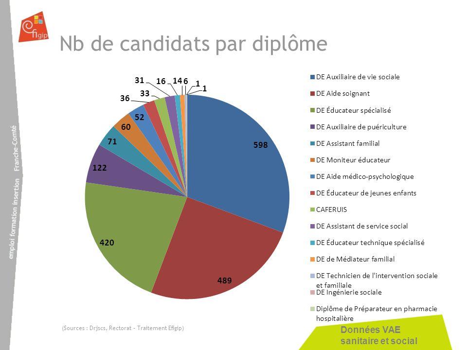 Nb de candidats par diplôme