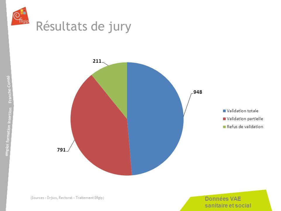 Résultats de jury (Sources : Drjscs, Rectorat – Traitement Efigip)