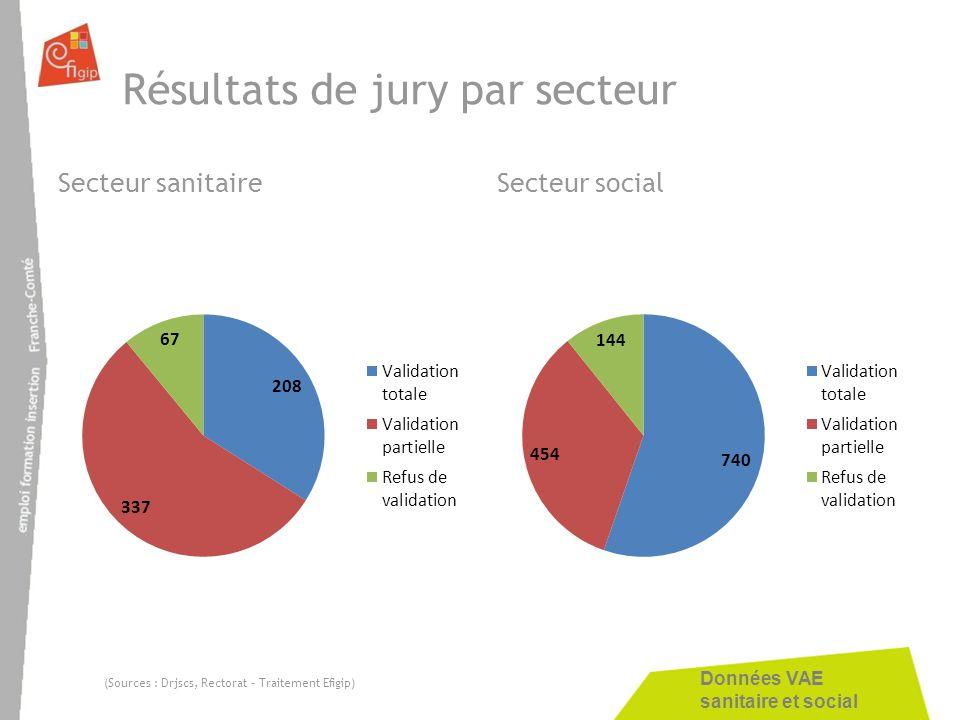 Résultats de jury par secteur