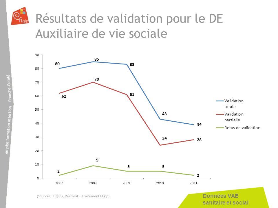 Résultats de validation pour le DE Auxiliaire de vie sociale