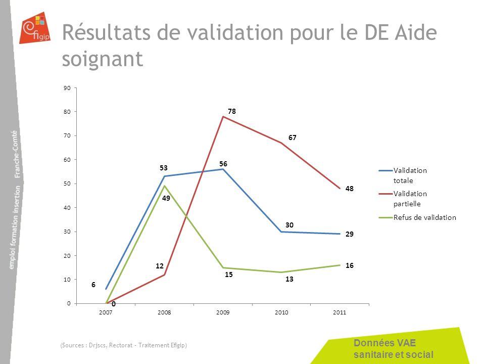 Résultats de validation pour le DE Aide soignant
