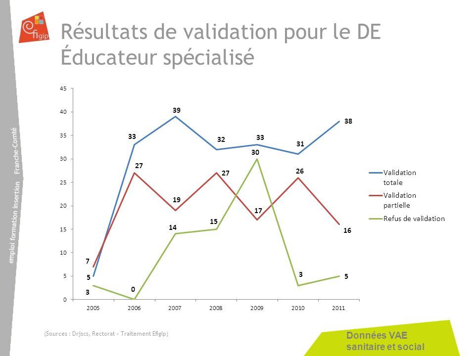 Résultats de validation pour le DE Éducateur spécialisé
