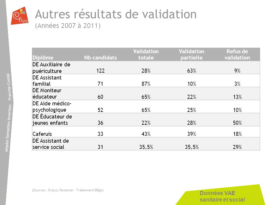 Autres résultats de validation (Années 2007 à 2011)