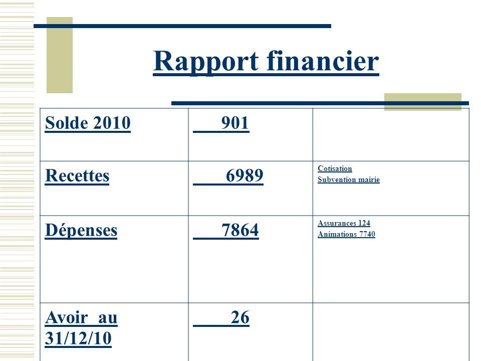 Rapport financier Solde 2010 901 Recettes 6989 Dépenses 7864