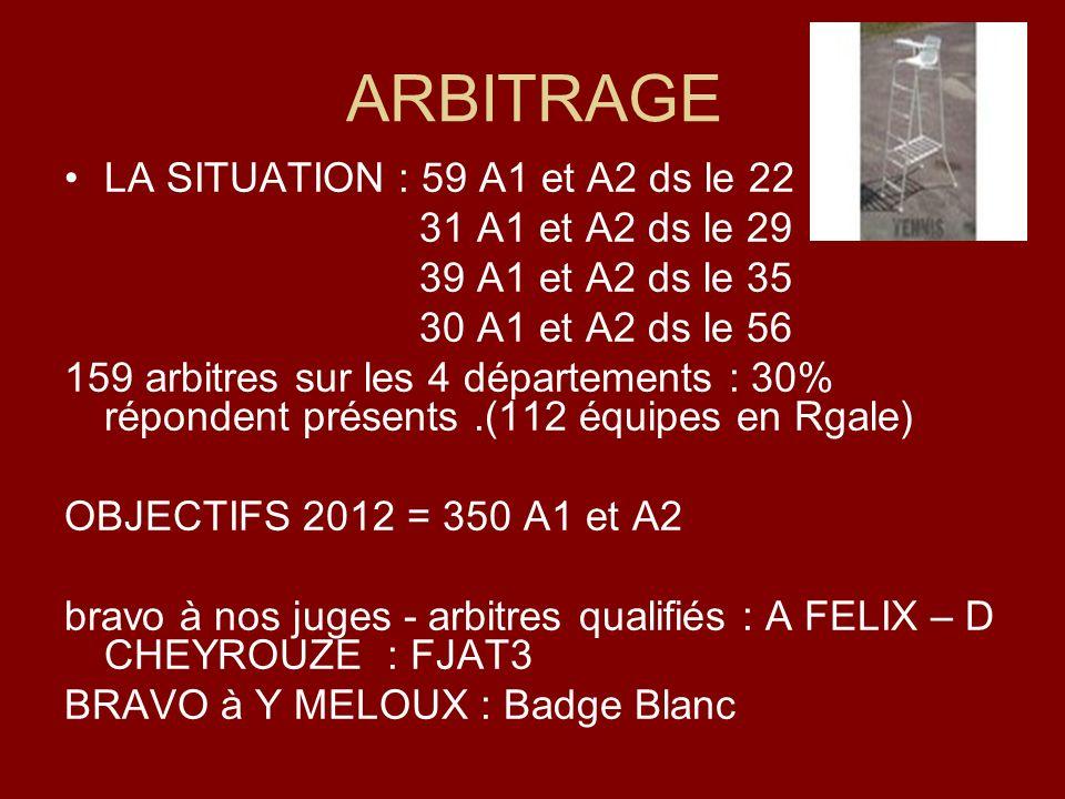 ARBITRAGE LA SITUATION : 59 A1 et A2 ds le 22 31 A1 et A2 ds le 29