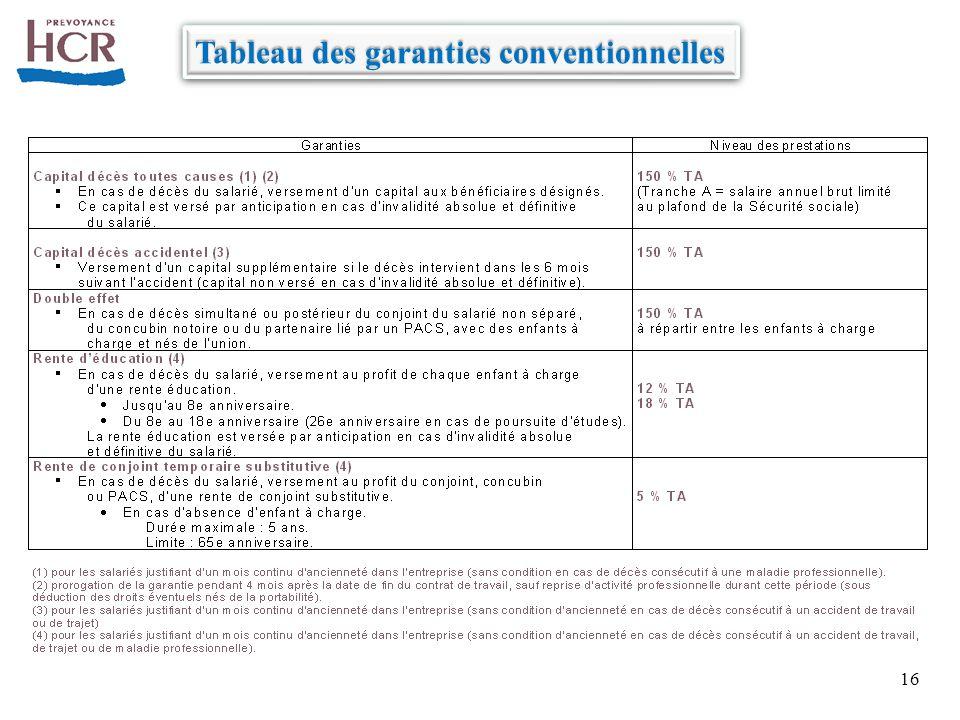 Tableau des garanties conventionnelles