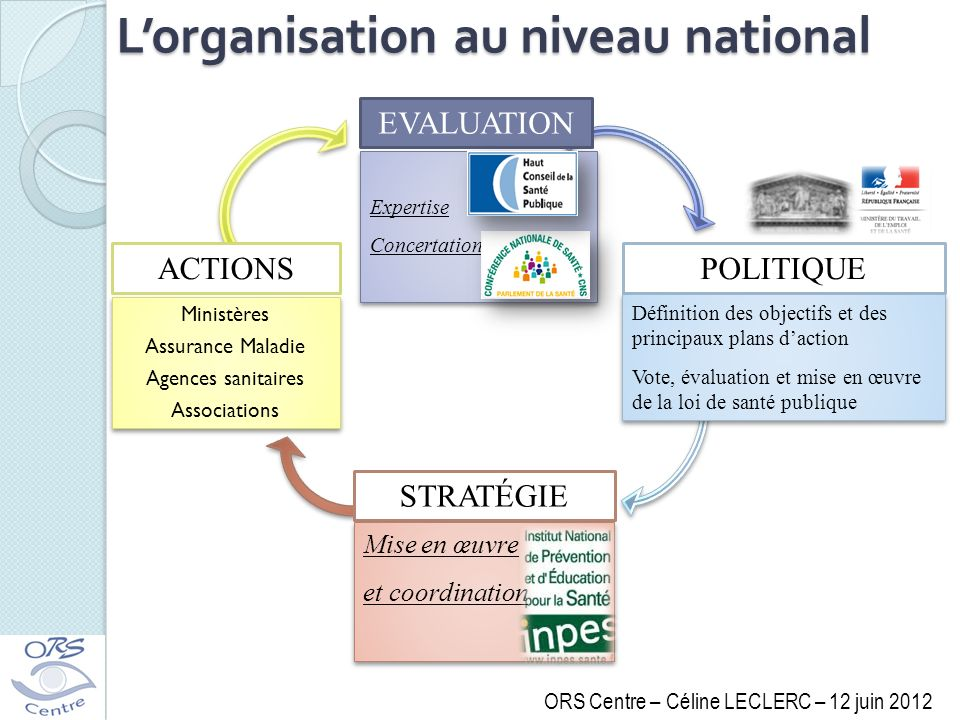 L'organisation au niveau national