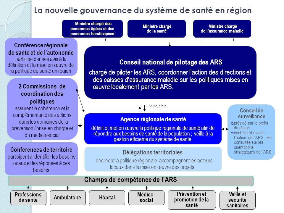 La nouvelle gouvernance du système de santé en région