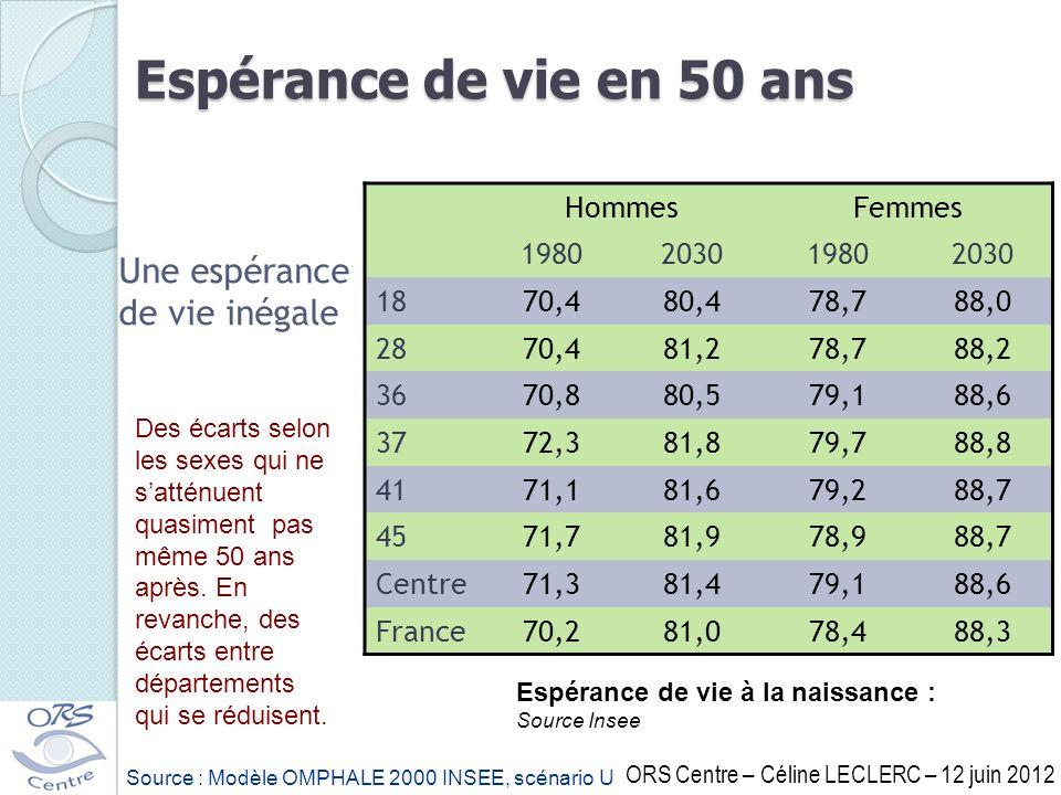 Espérance de vie en 50 ans Une espérance de vie inégale Hommes Femmes