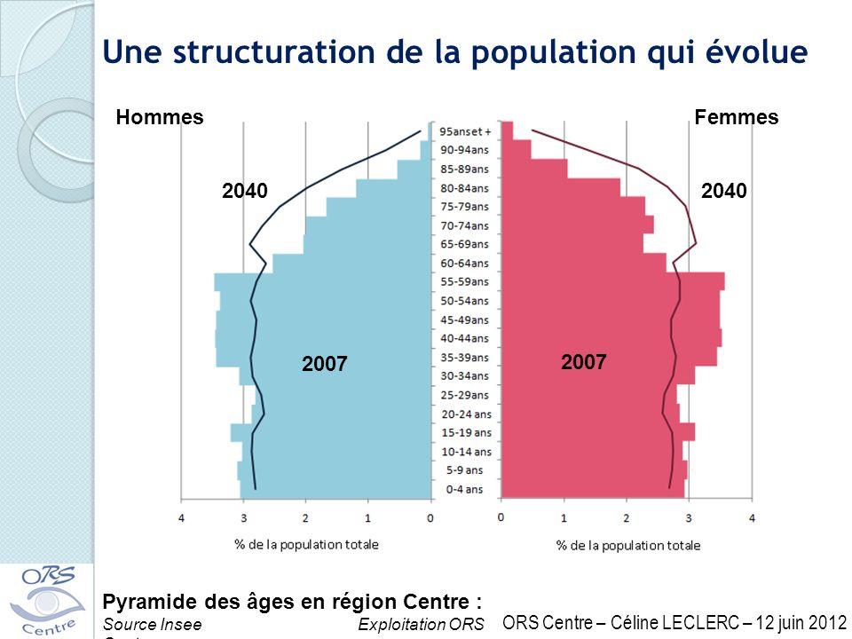 Une structuration de la population qui évolue