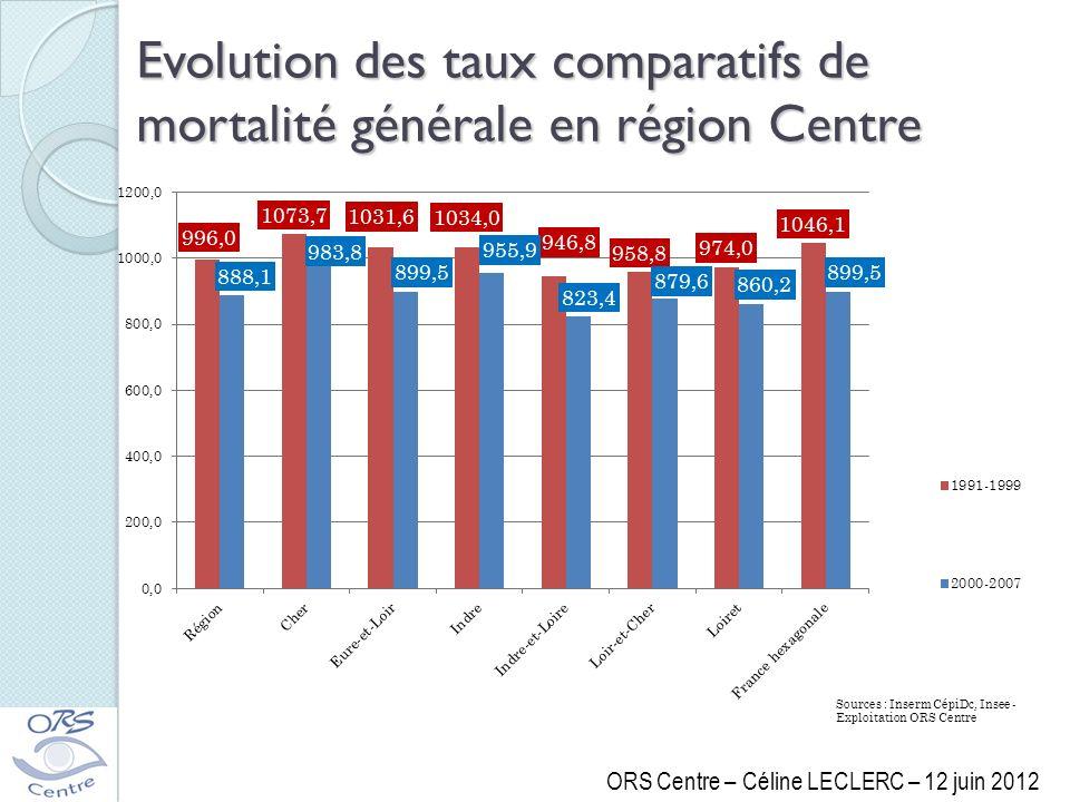 Evolution des taux comparatifs de mortalité générale en région Centre