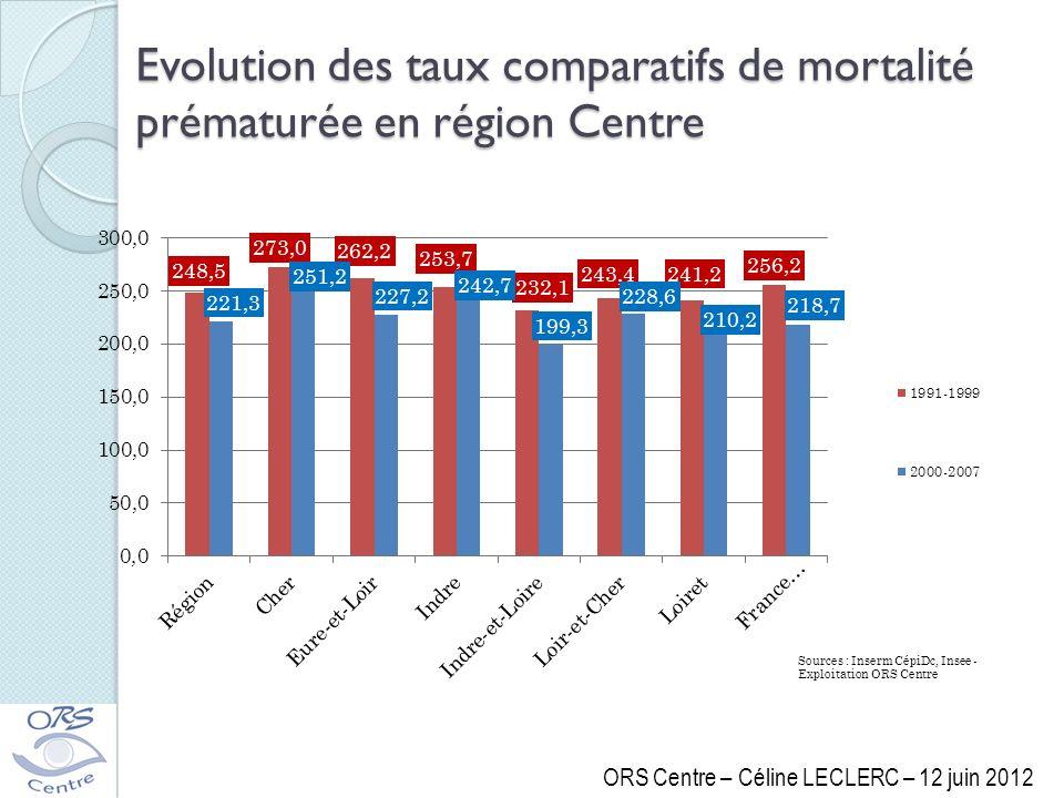 Evolution des taux comparatifs de mortalité prématurée en région Centre