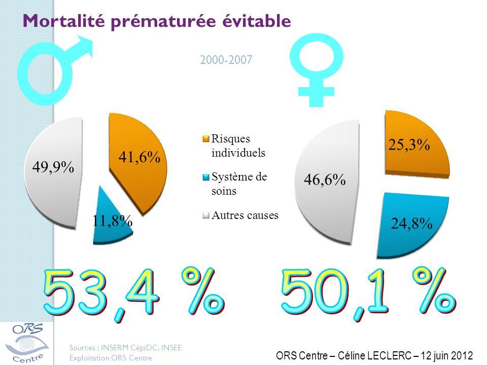 53,4 % 50,1 % Mortalité prématurée évitable 2000-2007