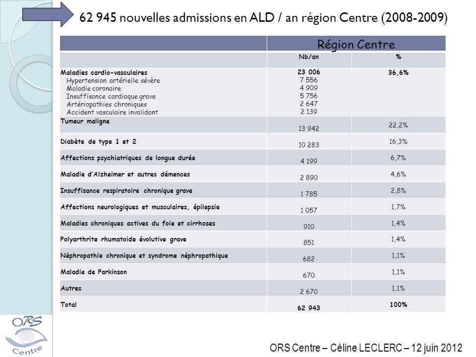 62 945 nouvelles admissions en ALD / an région Centre (2008-2009)