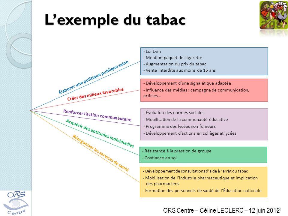 L'exemple du tabac ORS Centre – Céline LECLERC – 12 juin 2012