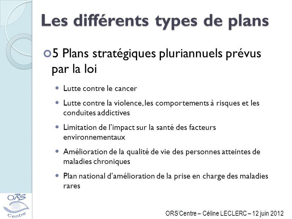 Les différents types de plans
