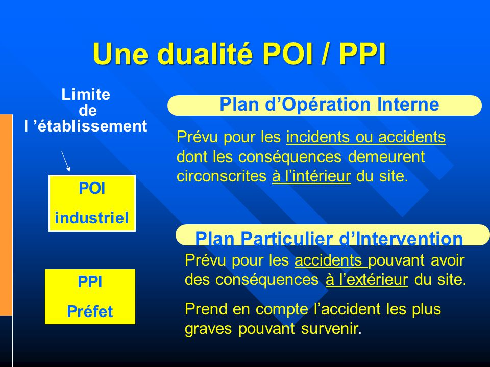 Plan d'Opération Interne