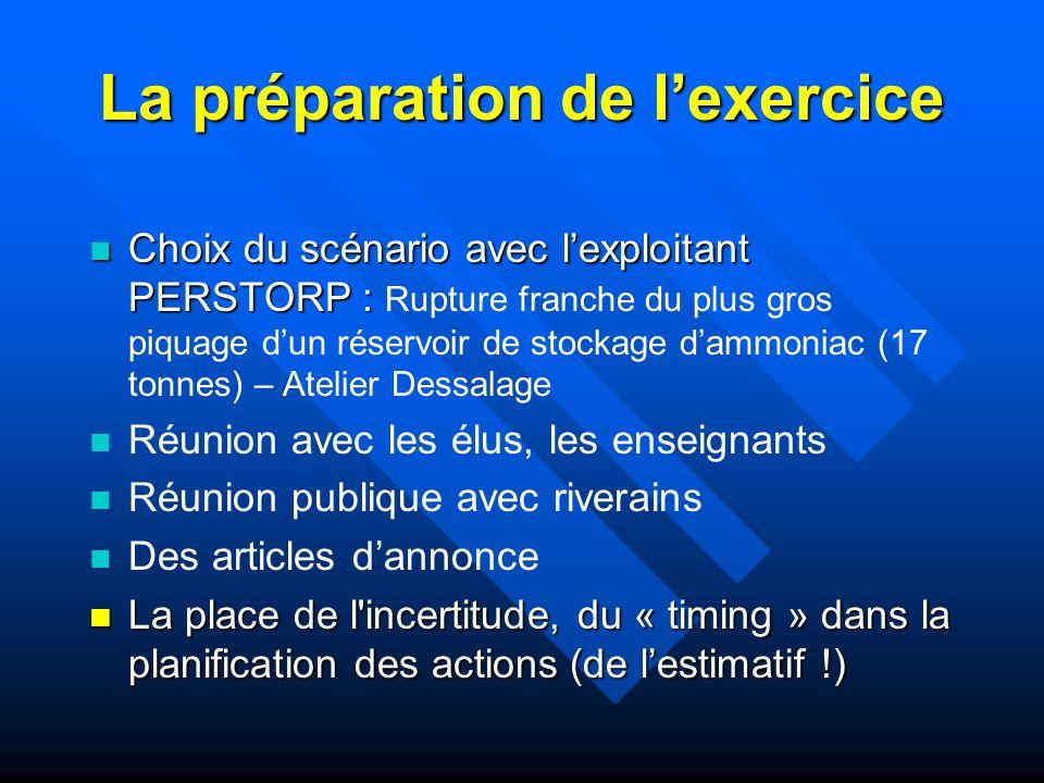 La préparation de l'exercice
