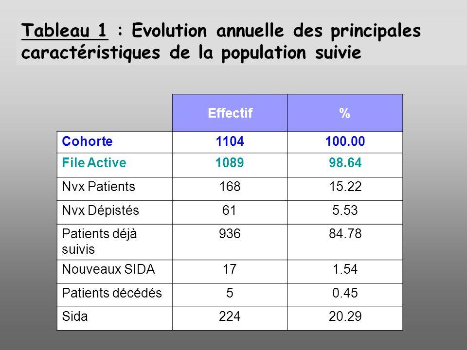 Tableau 1 : Evolution annuelle des principales caractéristiques de la population suivie