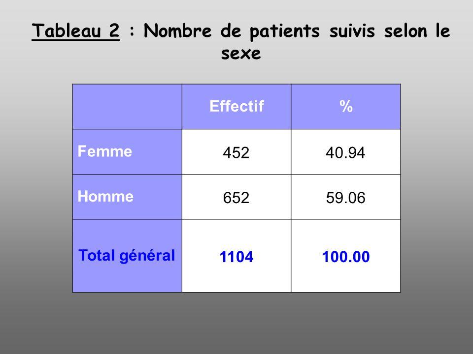Tableau 2 : Nombre de patients suivis selon le sexe