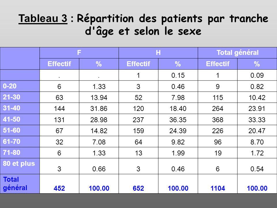 Tableau 3 : Répartition des patients par tranche d âge et selon le sexe