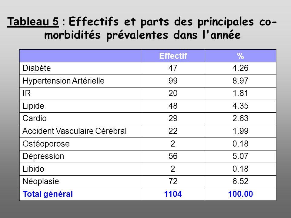 Tableau 5 : Effectifs et parts des principales co-morbidités prévalentes dans l année