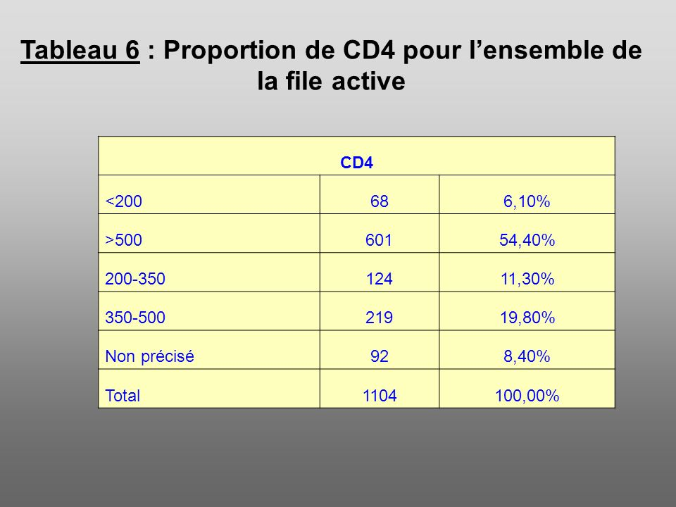 Tableau 6 : Proportion de CD4 pour l'ensemble de la file active