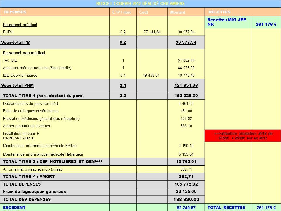 198 930.03 62 245.97 BUDGET COREVIH 2012 RÉALISÉ CHU AMIENS DEPENSES