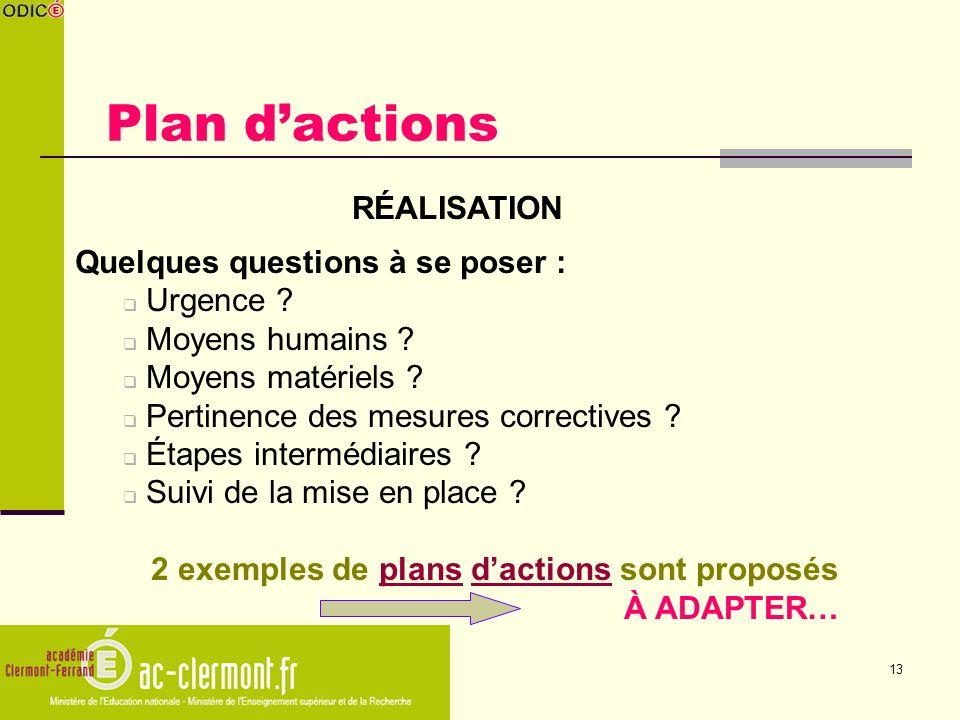Plan d'actions RÉALISATION Quelques questions à se poser : Urgence