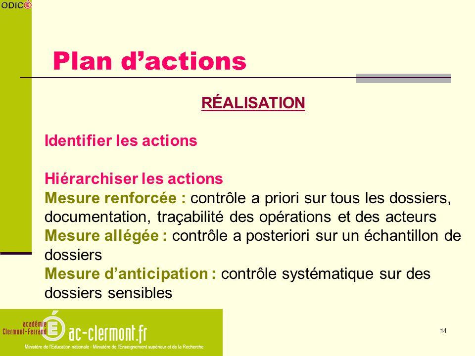 Plan d'actions RÉALISATION Identifier les actions