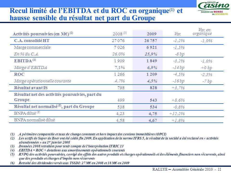Recul limité de l'EBITDA et du ROC en organique(1) et hausse sensible du résultat net part du Groupe