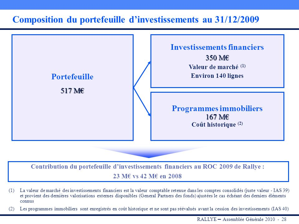 Composition du portefeuille d'investissements au 31/12/2009