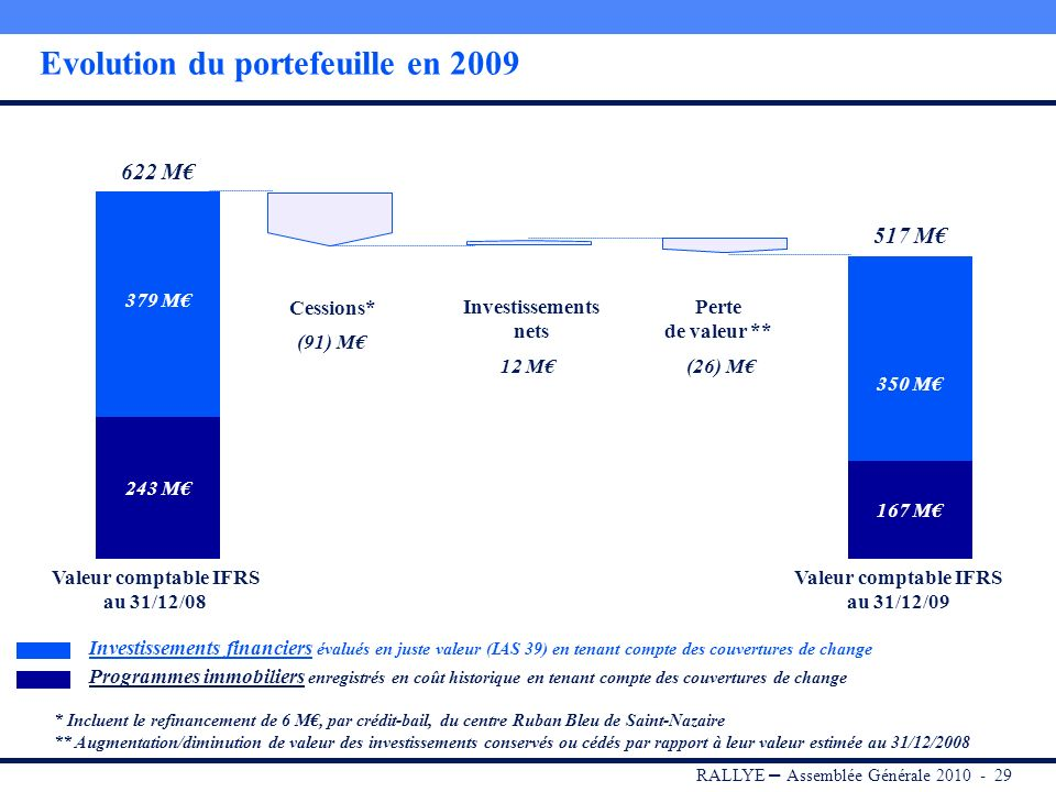 Evolution du portefeuille en 2009