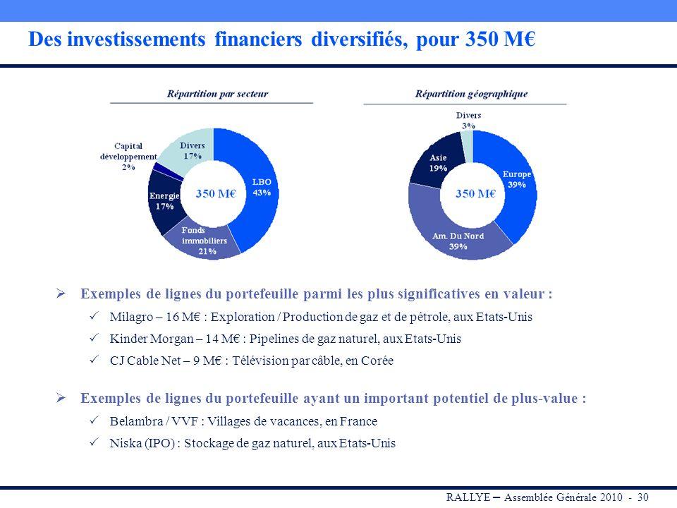 Des investissements financiers diversifiés, pour 350 M€