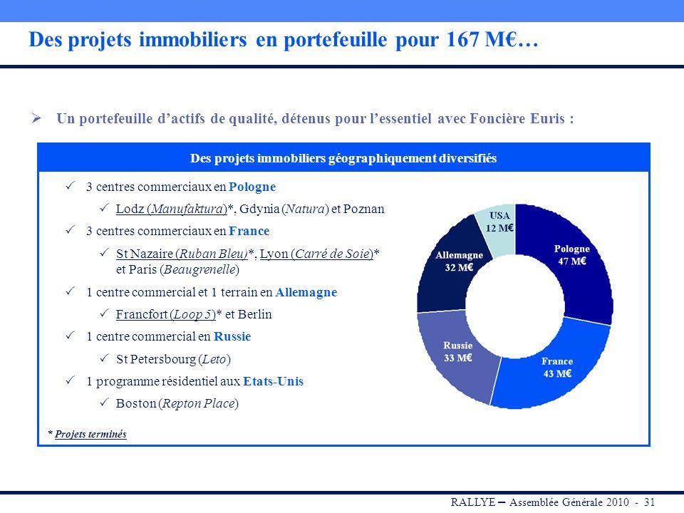 Des projets immobiliers en portefeuille pour 167 M€…