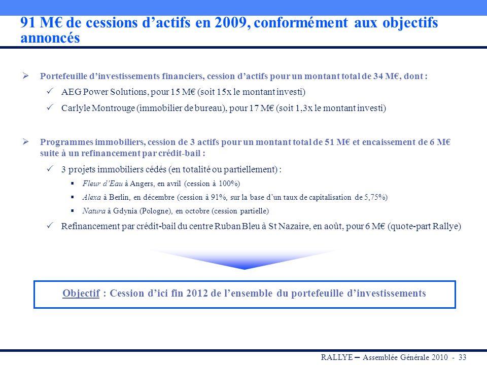 91 M€ de cessions d'actifs en 2009, conformément aux objectifs annoncés