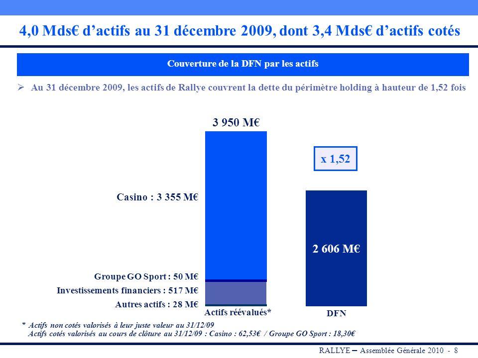 4,0 Mds€ d'actifs au 31 décembre 2009, dont 3,4 Mds€ d'actifs cotés