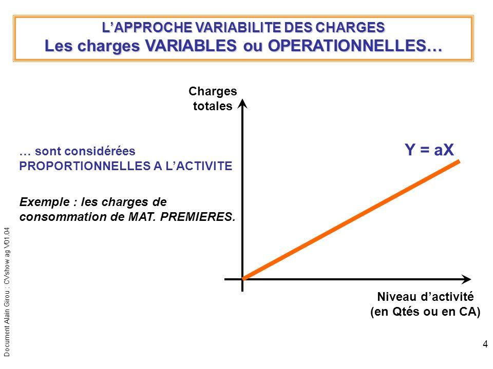 Les charges VARIABLES ou OPERATIONNELLES…