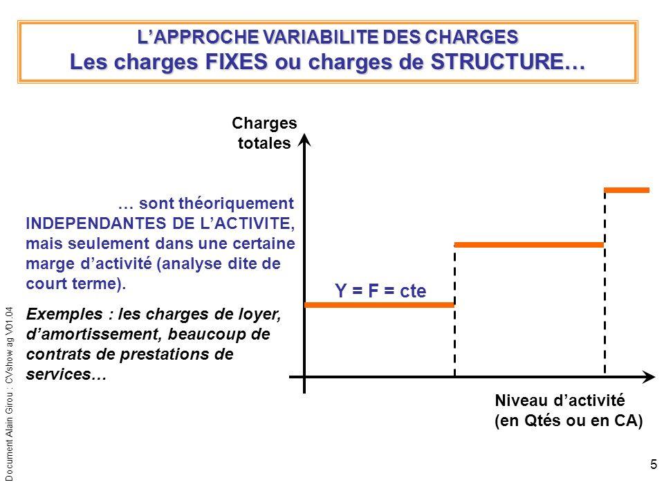 Les charges FIXES ou charges de STRUCTURE…