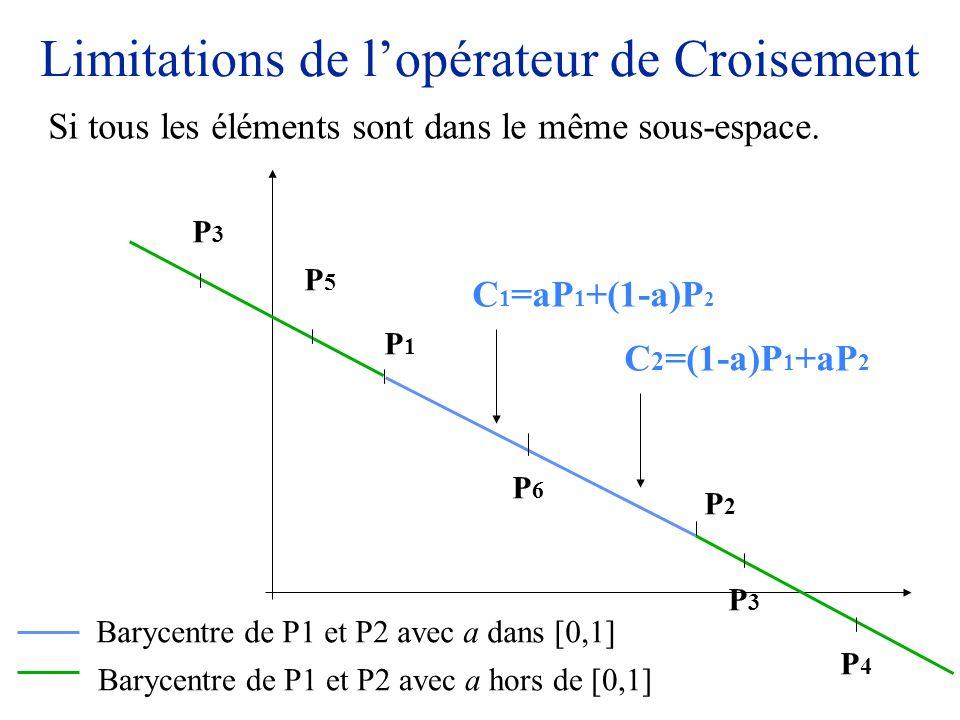 Limitations de l'opérateur de Croisement