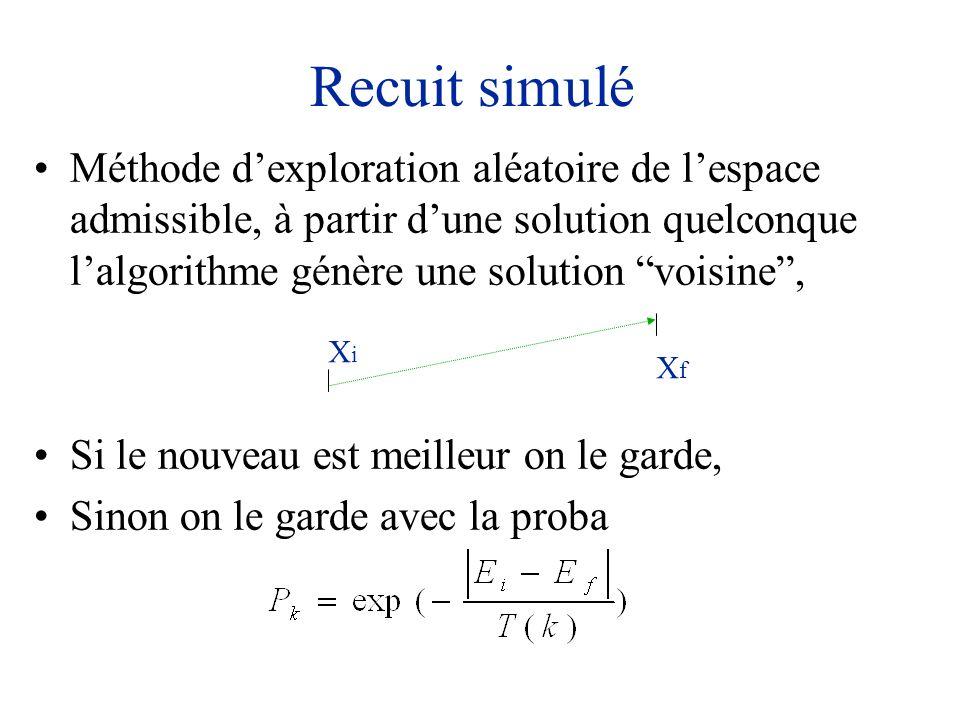 Recuit simulé Méthode d'exploration aléatoire de l'espace admissible, à partir d'une solution quelconque l'algorithme génère une solution voisine ,