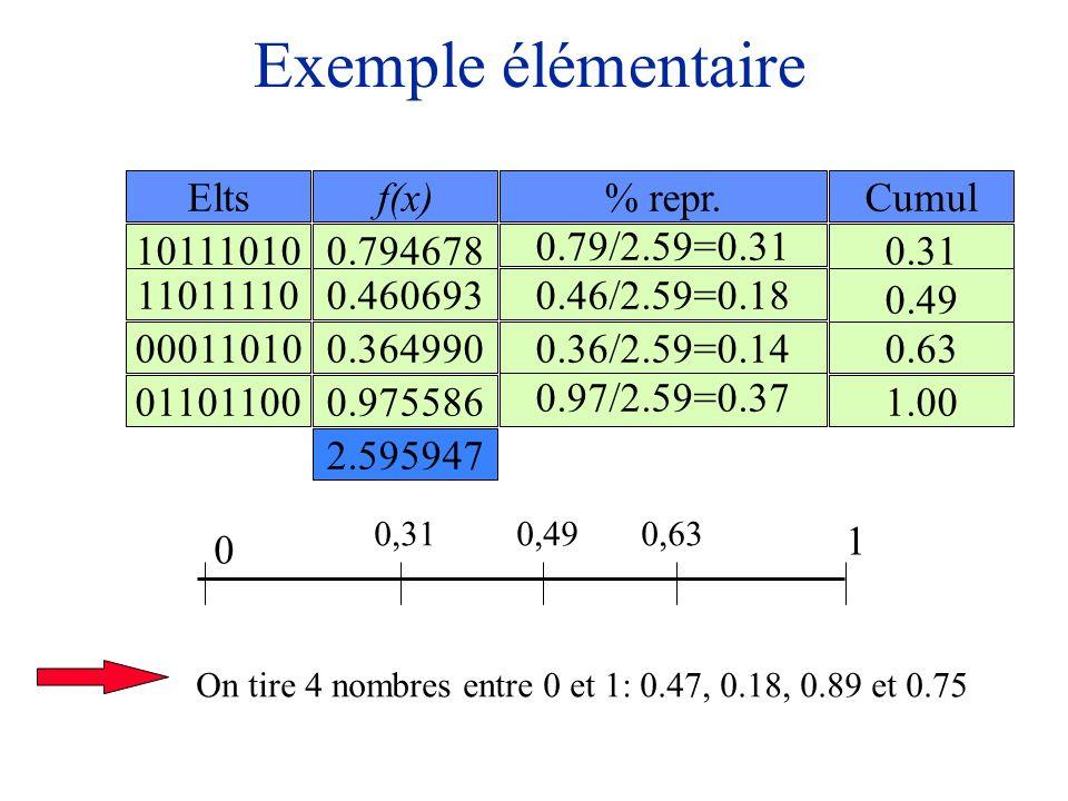 Exemple élémentaire Elts f(x) % repr. Cumul 10111010 0.794678