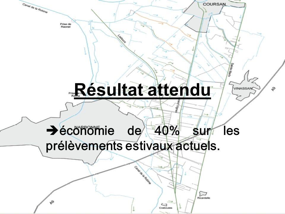 économie de 40% sur les prélèvements estivaux actuels.
