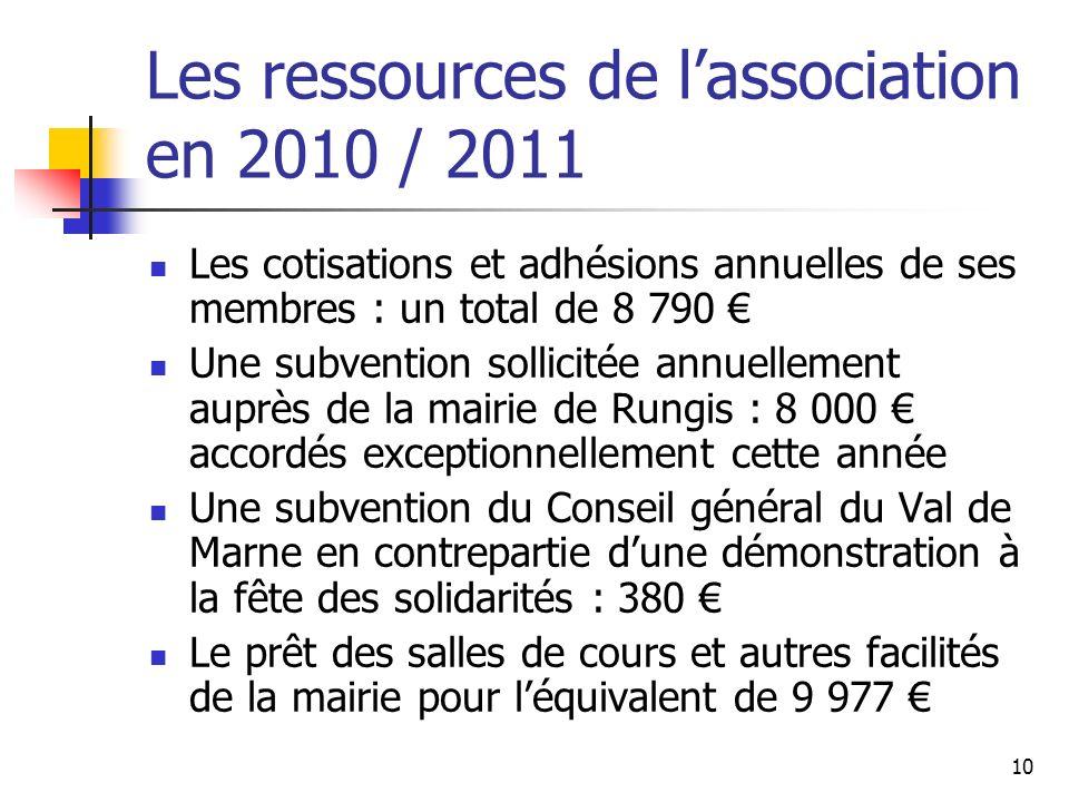 Les ressources de l'association en 2010 / 2011