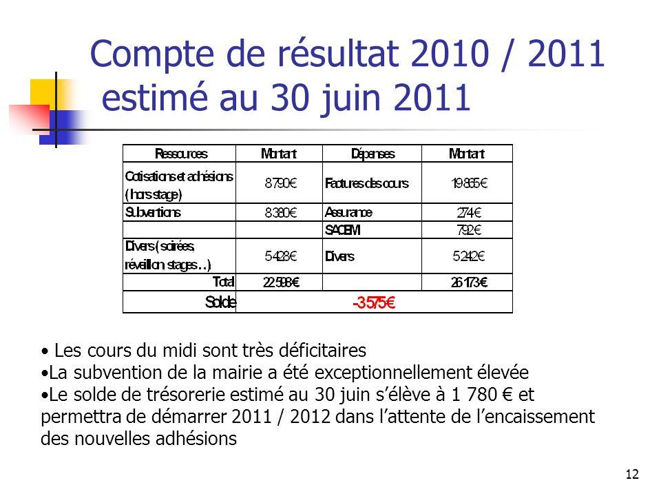Compte de résultat 2010 / 2011 estimé au 30 juin 2011