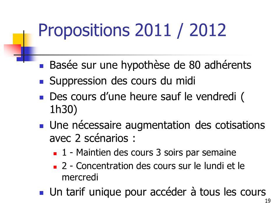 Propositions 2011 / 2012 Basée sur une hypothèse de 80 adhérents
