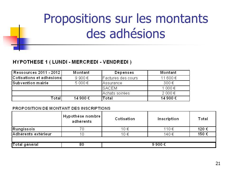 Propositions sur les montants des adhésions